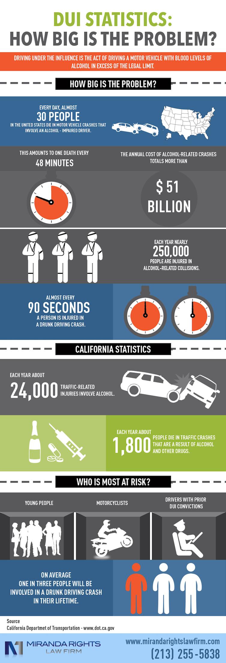 DUI Statistics How Big Is The Problem