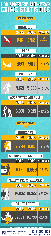 los-angeles-mid-year-crime-statistics